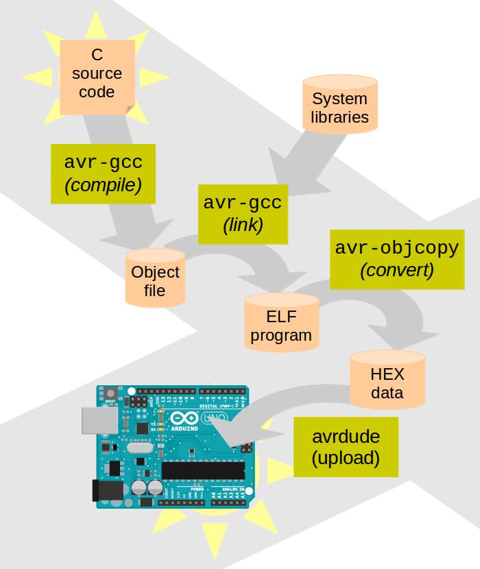 Apprendre programmer l 39 arduino en langage c Compilation c